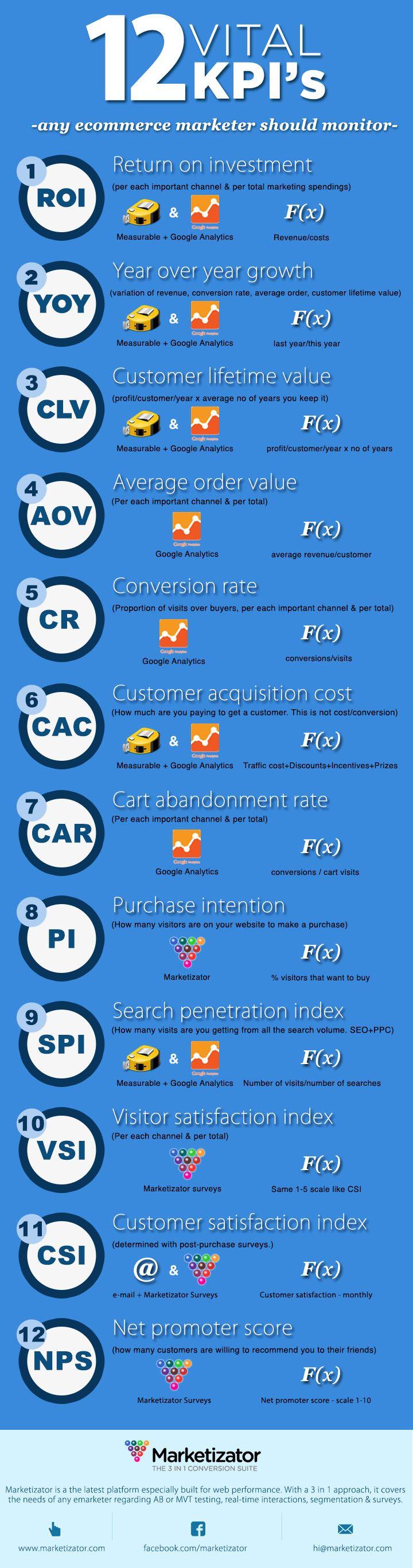 Infografia - 12 KPI's vitales en Comercio Electrónico - Love a good success story? Lea...