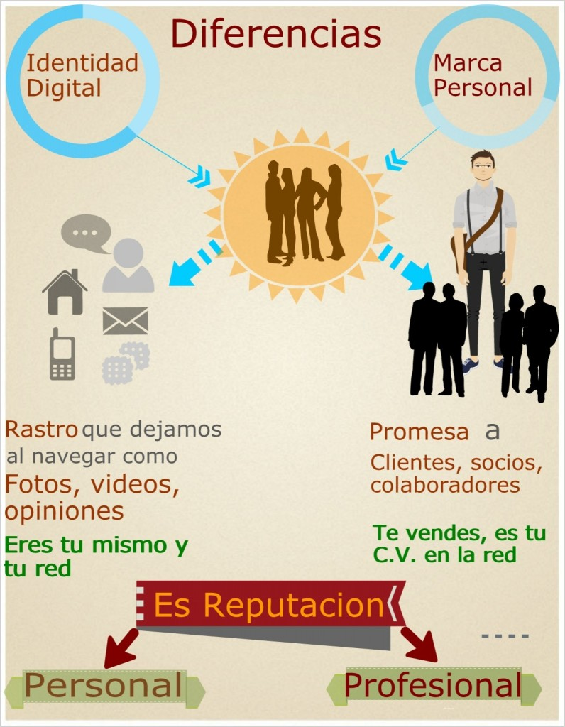 Identidad Digital VS Marca Personal