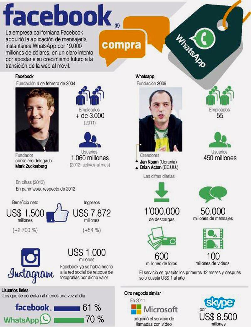 infografia_facabook_y_whats