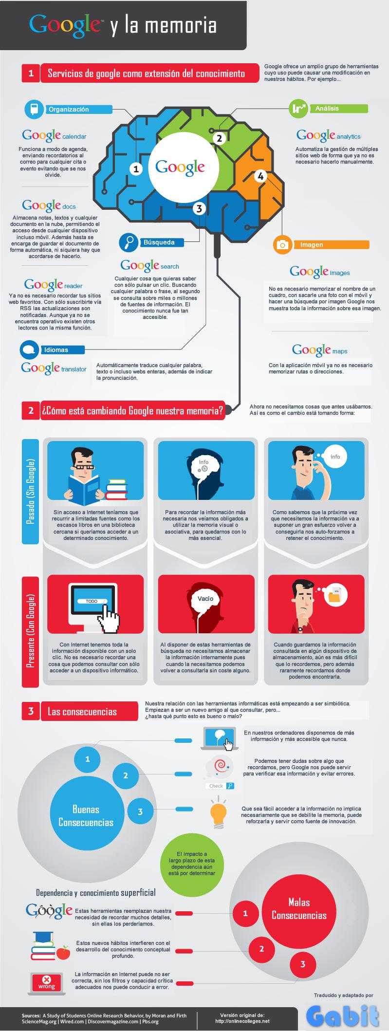 infografia google y la memoria