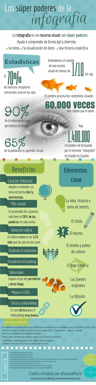 Infografia - La infografía, una forma de Marketing, Comunicación y Branding