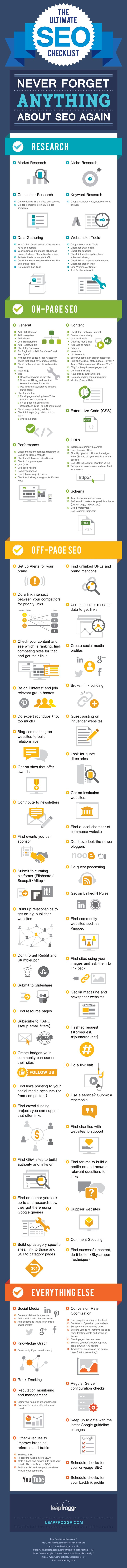 Infografia - On Page Off Page SEO Checklist - BrandonGaille.com