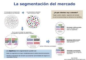 Segmentacion Mercado