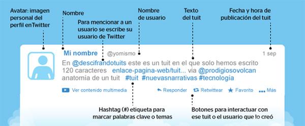 anatomia de un twitt en twitter
