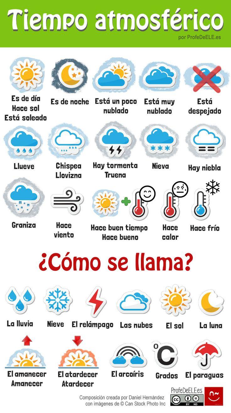 Infografia - Vocabulario del clima y tiempo atmosférico | ProfeDeELE.es