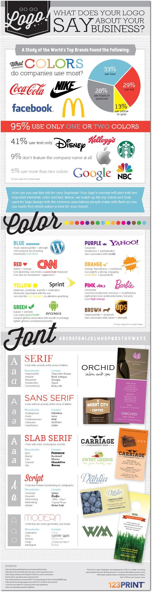 lo que el logotipo dice sobre su marca en una #infografía