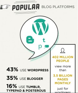 wordpress-blogging-