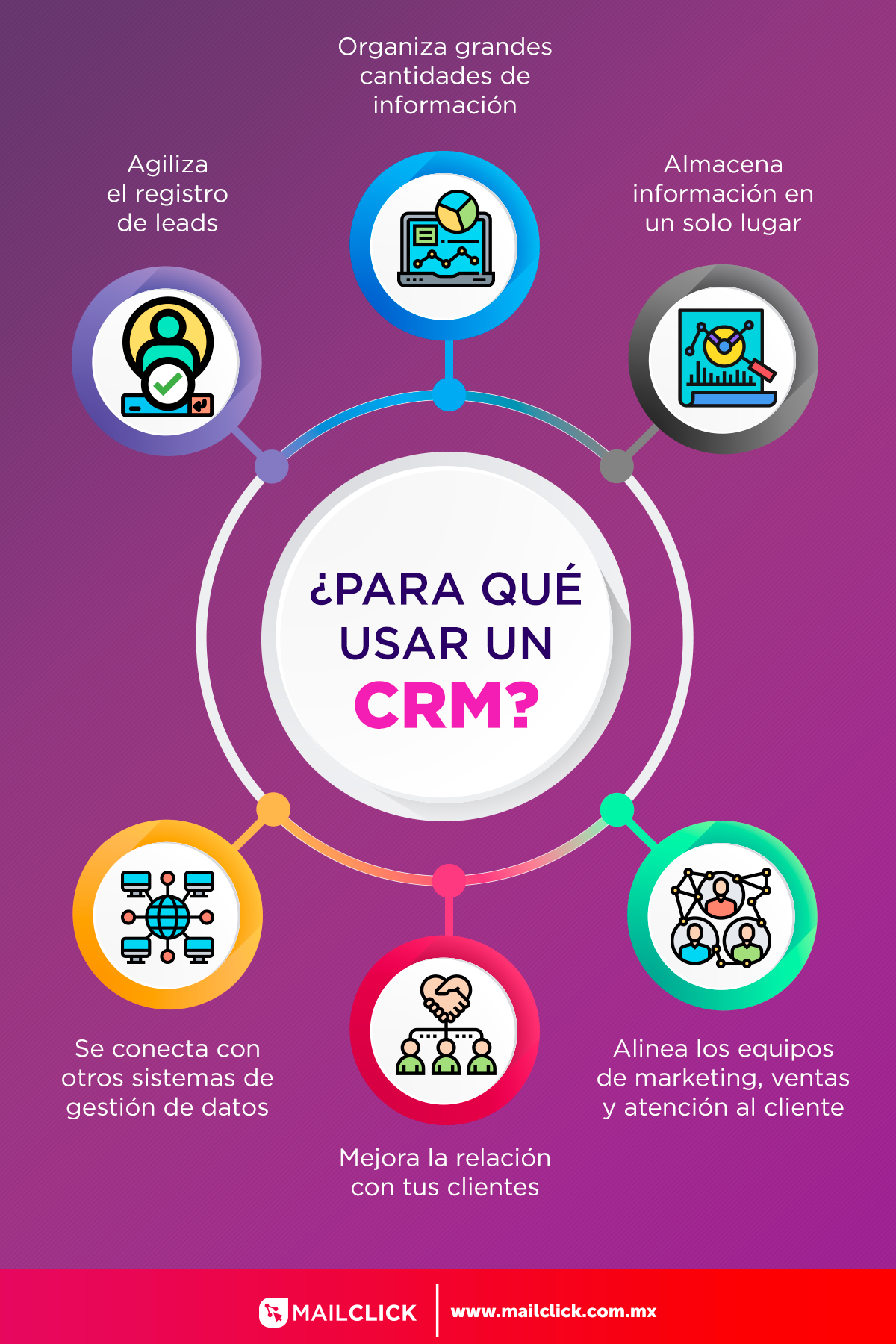 Infografia - ¿Para qué sirve un CRM?