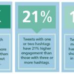 10 Powerful Twitter Marketing Tips [That Work like Magic] – #Infografia #Marketing #Digital