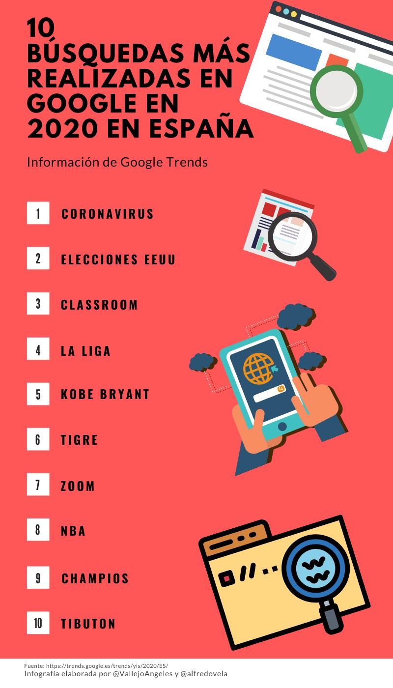 10 búsquedas más realizadas en Google en España 2020 #infografia #infographic #SEO