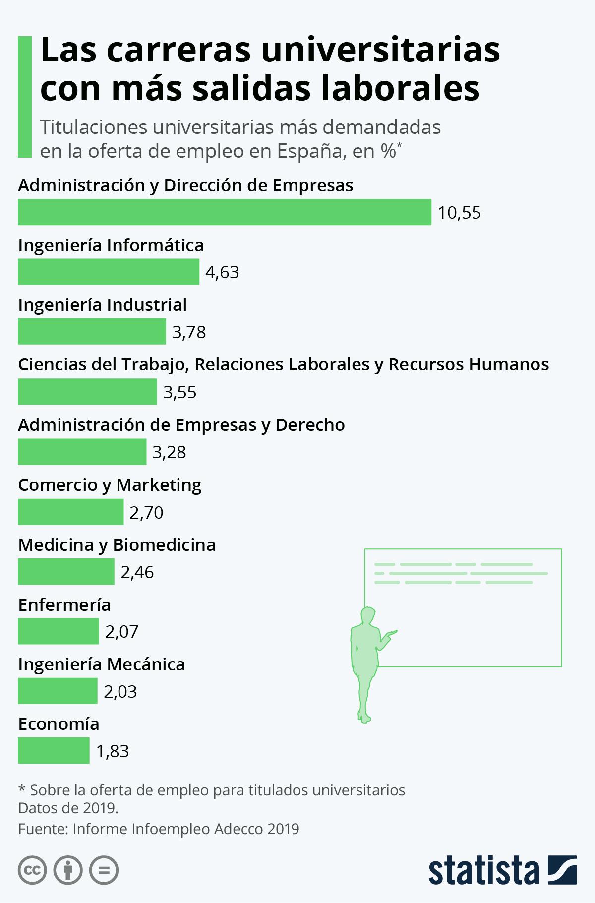 10 carreras universitarias con más salidas laborales #infografia #educación #empleo