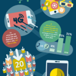 10 nuevas claves del consumo mobile #infografia #infographic #marketing