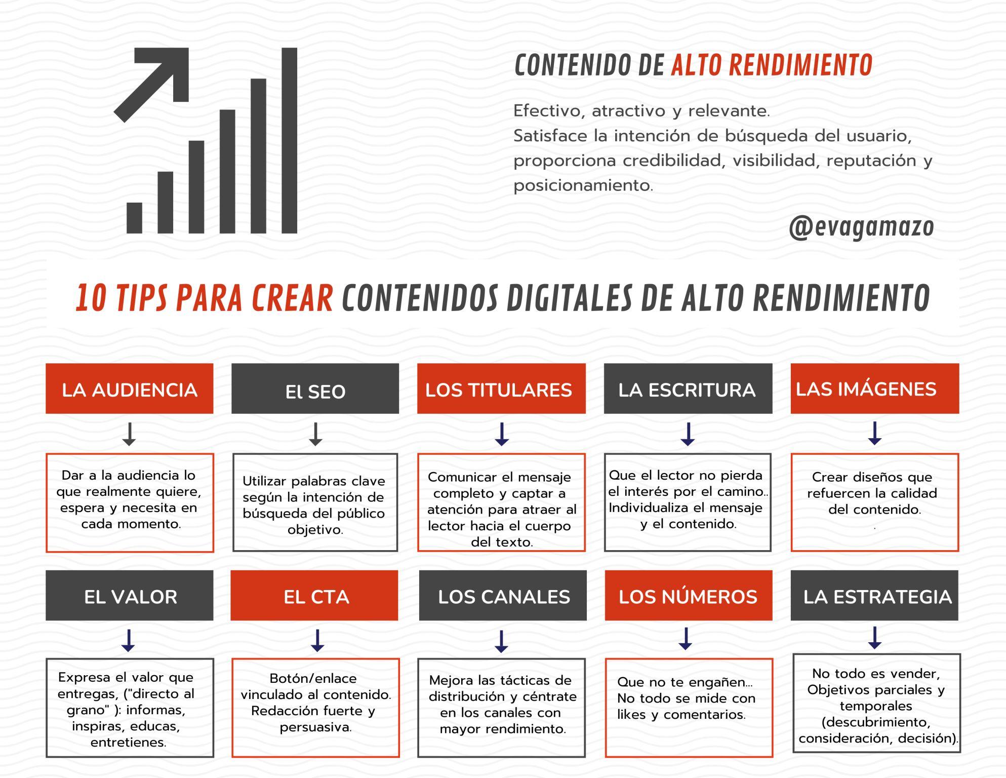 10 consejos para crear contenidos digitales de alto rendimiento #infografia #marketing