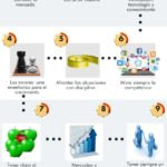 10 consejos para que tu empresa perdure en el tiempo #infografia #infographic #entrepreneurship