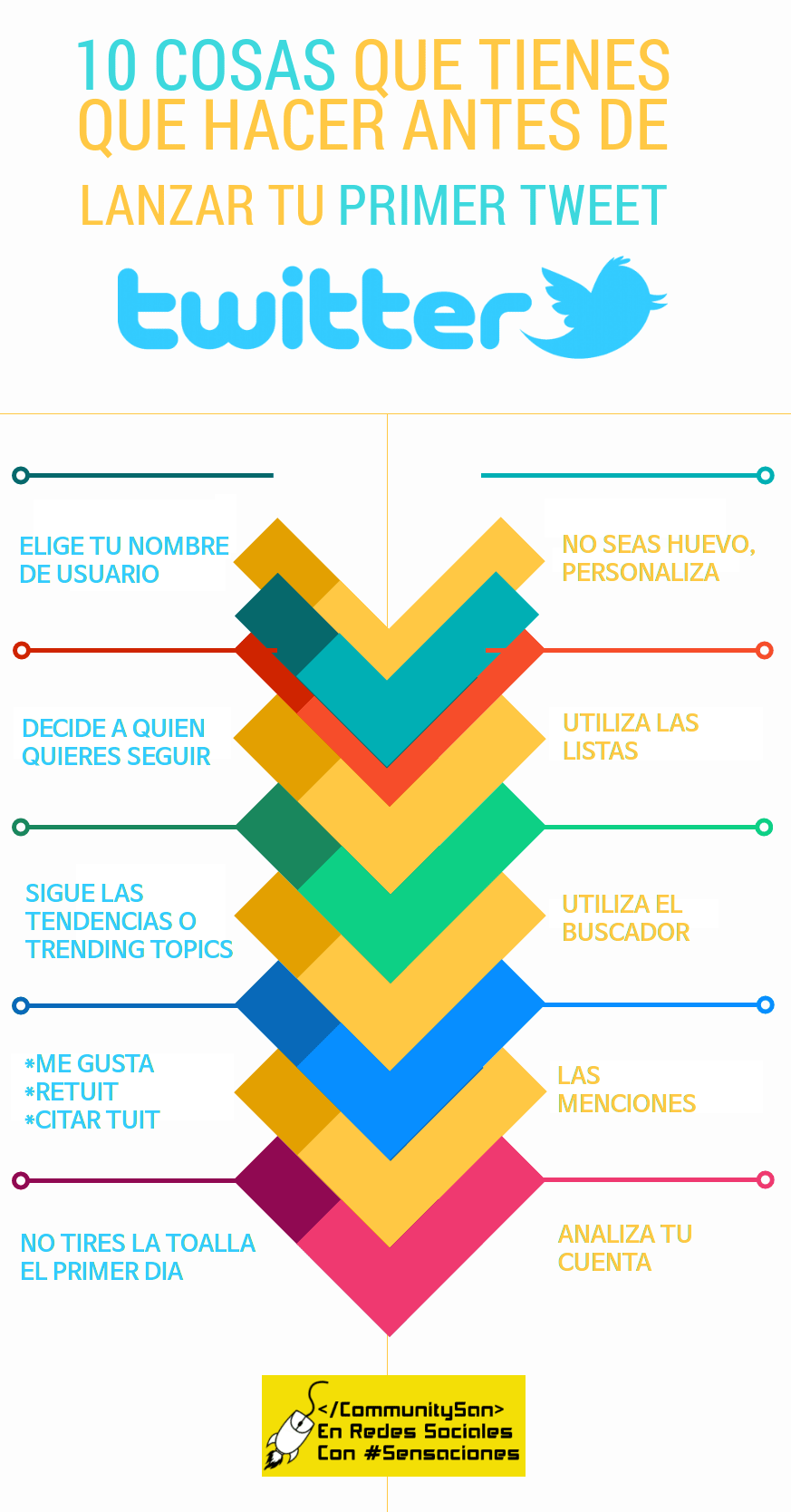 10 cosas que tienes que hacer antes de publicar tu primer Tweet #infografia #socialmedia