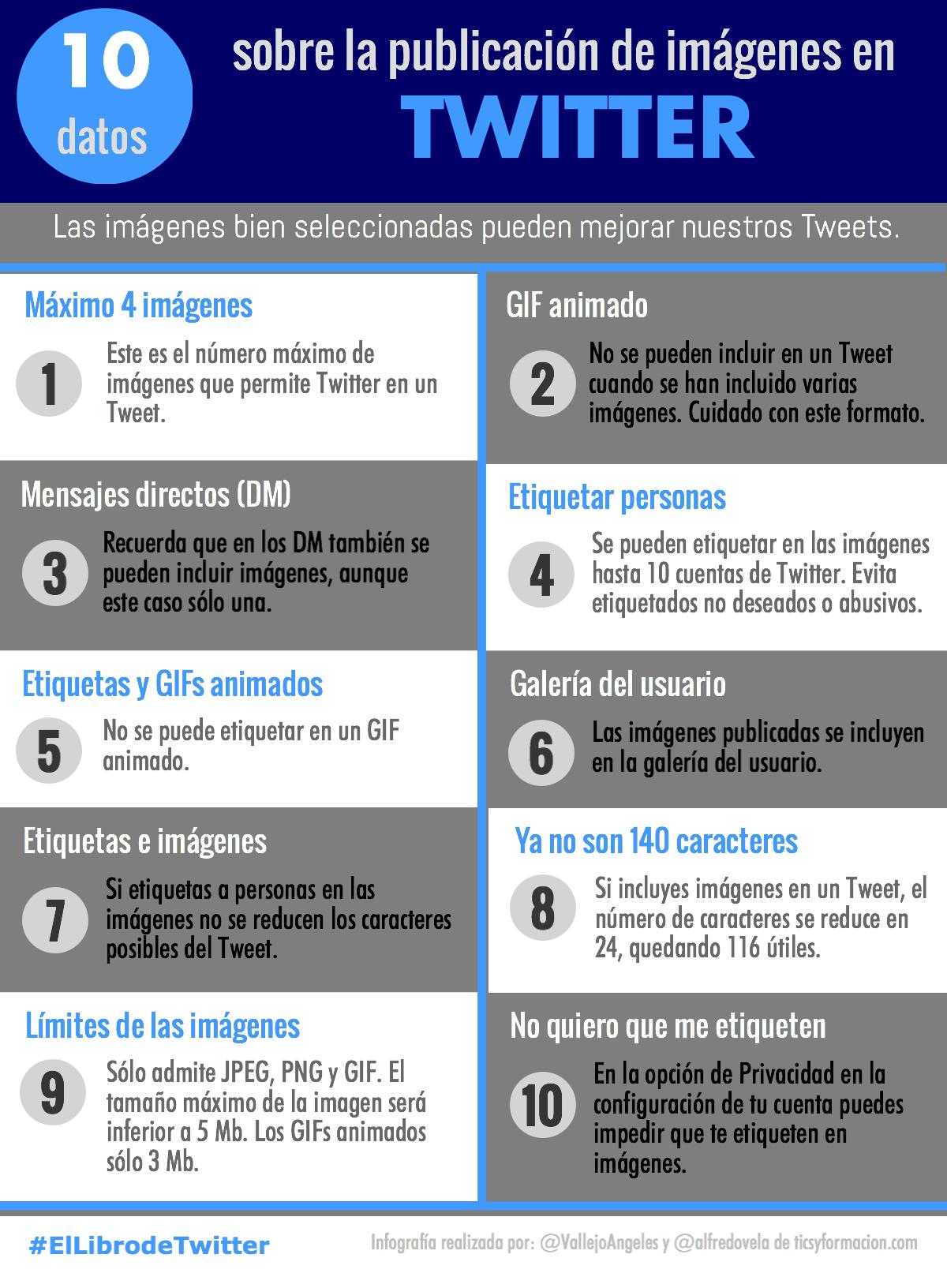 10 datos sobre la publicación de imágenes en Twitter #infografia #infographic #socialmedia
