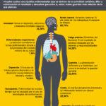 10 enfermedades que padecen los creativos de la imagen #infografia #health #design