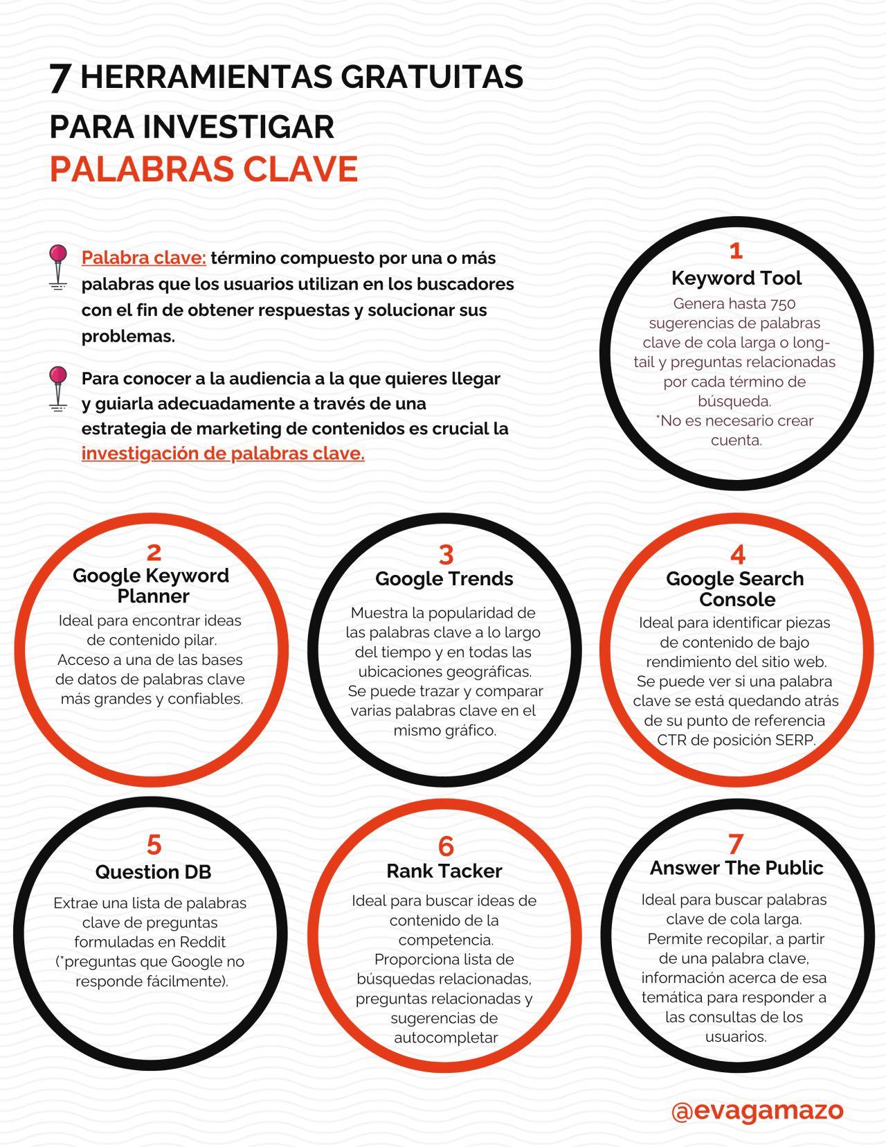 10 herramientas gratuitas para investigar Palabras Clave #inforgafia #infographic #seo