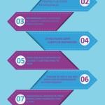10 maneras de encontrar ideas para escribir en el Blog #infografia #socialmedia