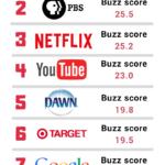 10 marcas más valiosas de la comunidad LGTB+ #infografia #infographic #marketing