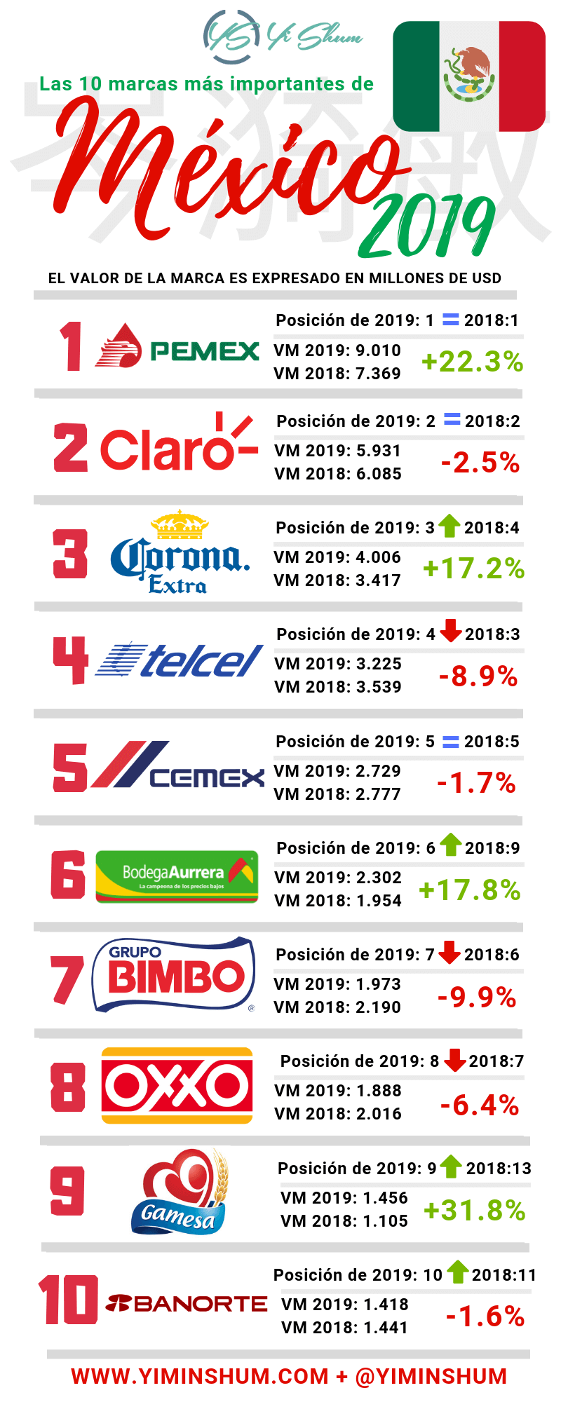 10 marcas más importantes de México #infografia #infographic #marketing