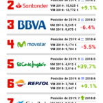 10 marcas más valiosas de España #infografia #infographic #marketing