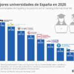 10 mejores universidades de España #infografia #infographic #educación