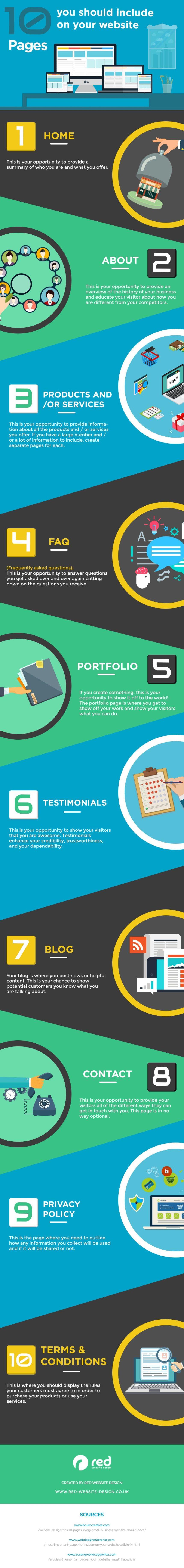 10 páginas que debe incluir tu web #infografia #infographic #marketing
