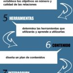10 pasos a seguir para un inicio rápido en el Social Media #infografia #infographic – #Infografia #Marketing #Digital