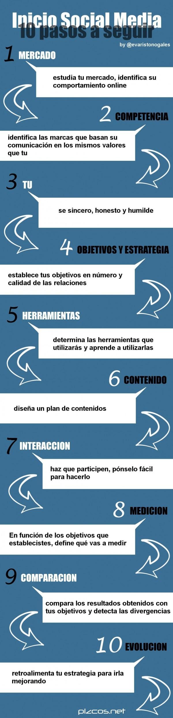 Infografia - 10 pasos a seguir para un inicio rápido en el Social Media #infografia #infographic
