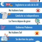 """10 """"qué pasaría si"""" más buscado en Google en España 2016 #infografia #infographic"""