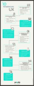 10 tendencias en User Experience (UX) #inforgafia #marketing