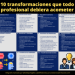 10 transformaciones que todo profesional debiera acometer #infografia #OrientaciónLaboral #RRHH
