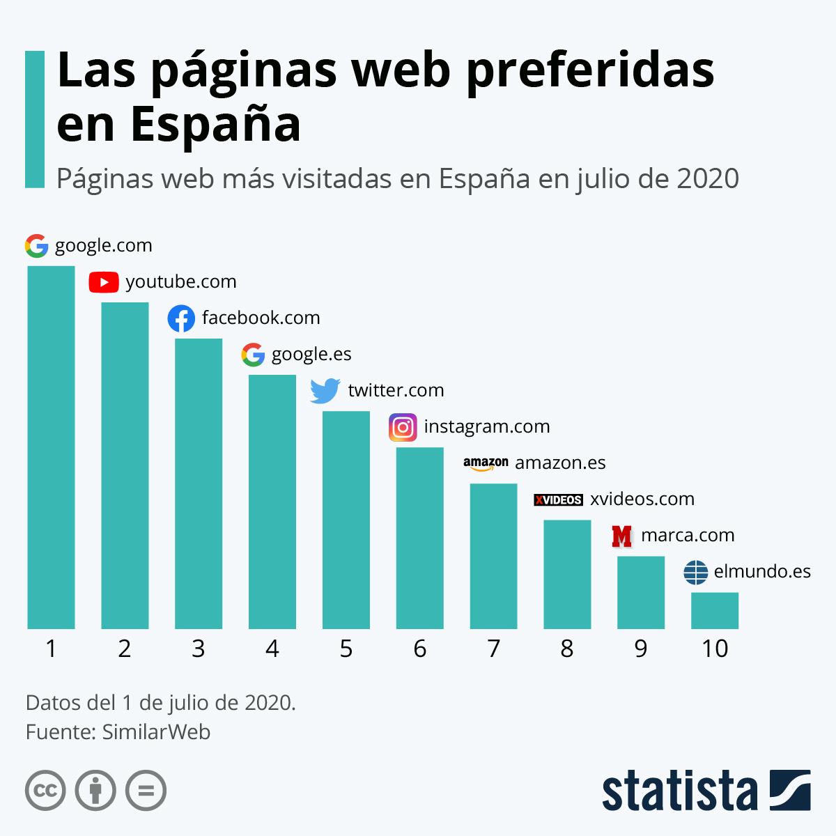 10 webs más visitadas en España #infografia #infographic #internet