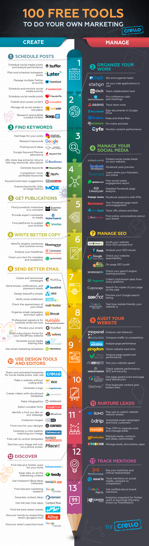 Infografia - 100 Free Tools to Do Your Own Marketing. Part 2