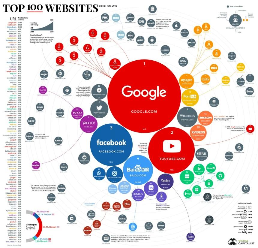 100 webs más visitadas del mundo #infografia #infographic