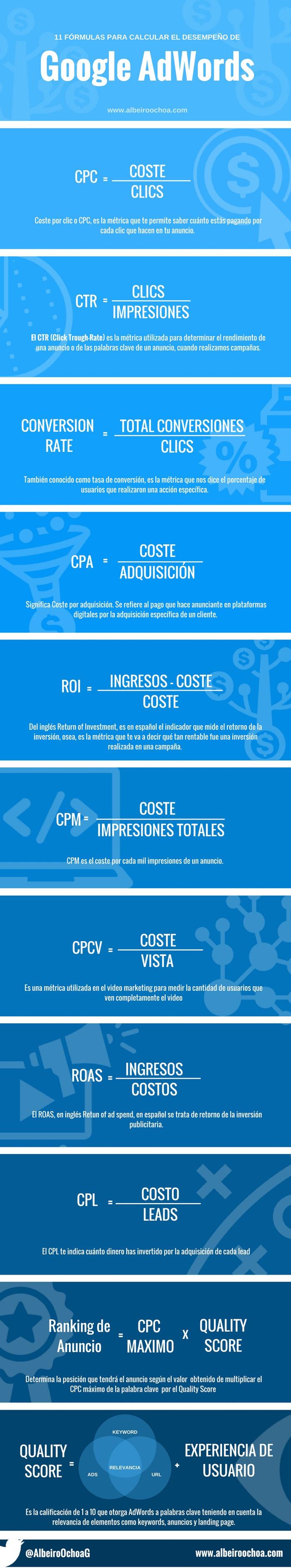 11 fórmulas que debes conocer en Google Adwords #infografia #infographic #marketing