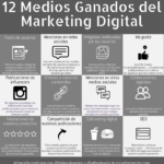 12 Medios Ganados del Marketing Digital #infografia #marketing #marketingdigital