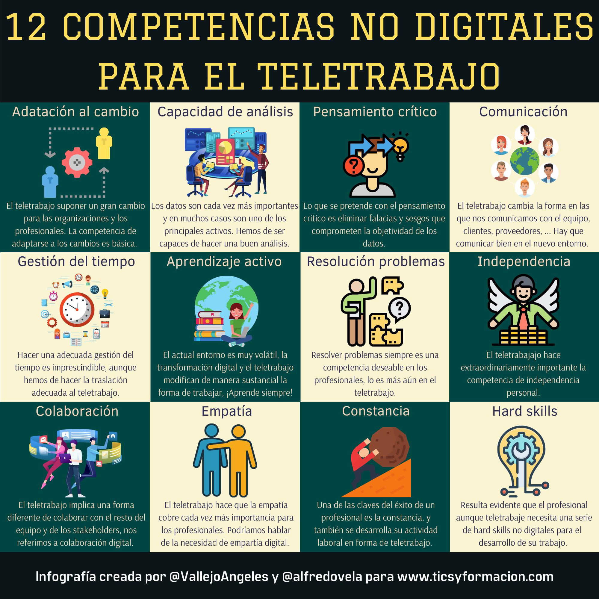12 competencias no digitales de interés para el teletrabajo #infografia #FOL #RRHH
