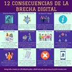 12 consecuencias de la Brecha Digital #infografia #BrechaDigital #Desigualdad #Educación