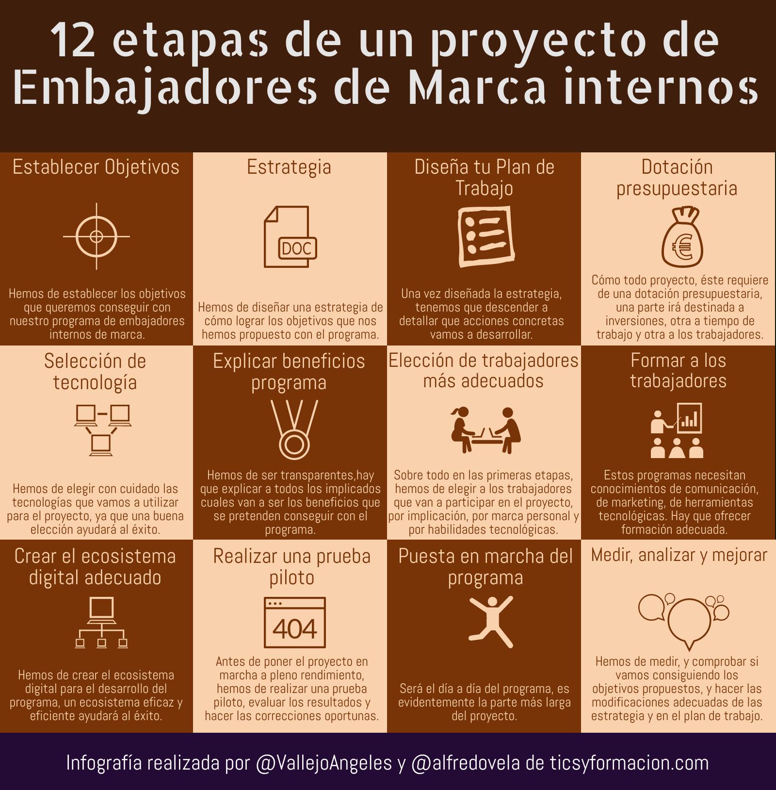 12 etapas de un Programa de Embajadores de Marca internos #infografia #employeeadvocacy #employerbranding