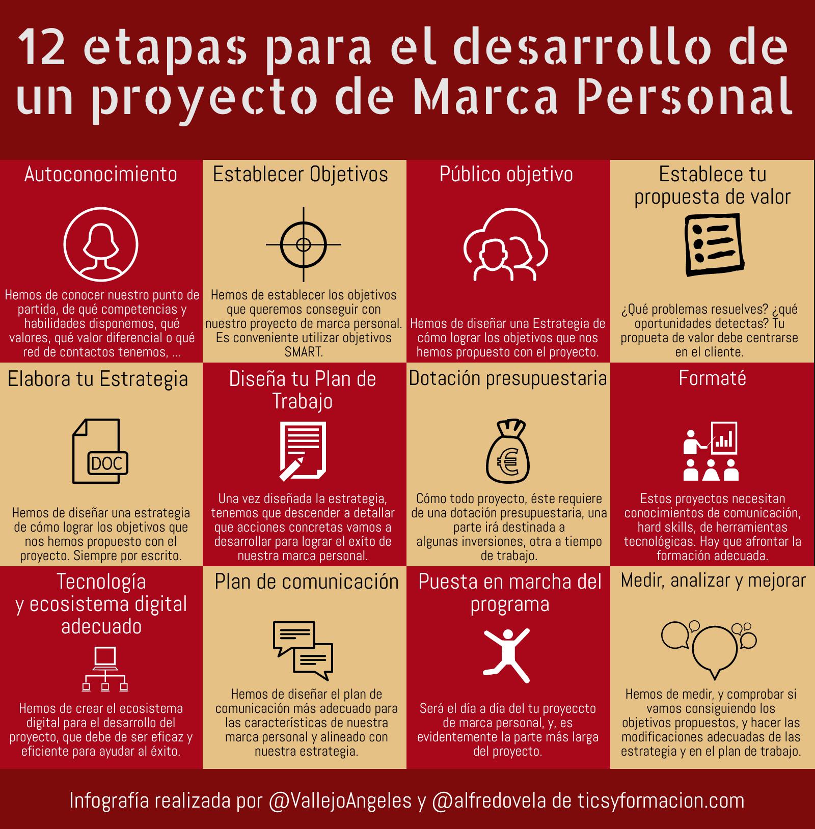 12 etapas para el desarrollo de un proyecto de Marca Personal #infografia #infographic #marcapersonal