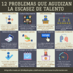 12 problemas que agudizan la escasez de talento #infografia #rrhh #talento
