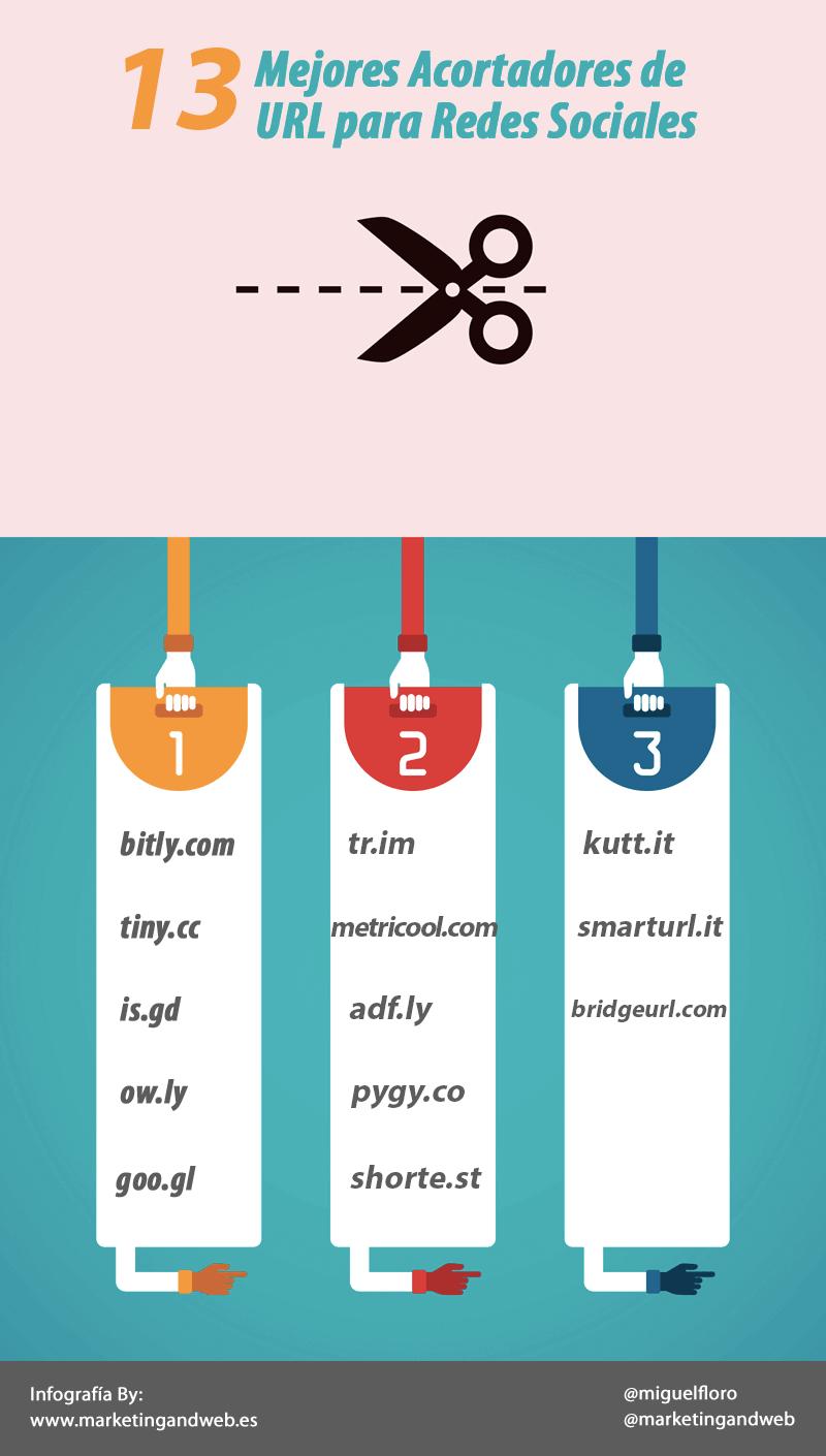 13 mejores acortadores de URL para redes sociales #infografia #socialmedia