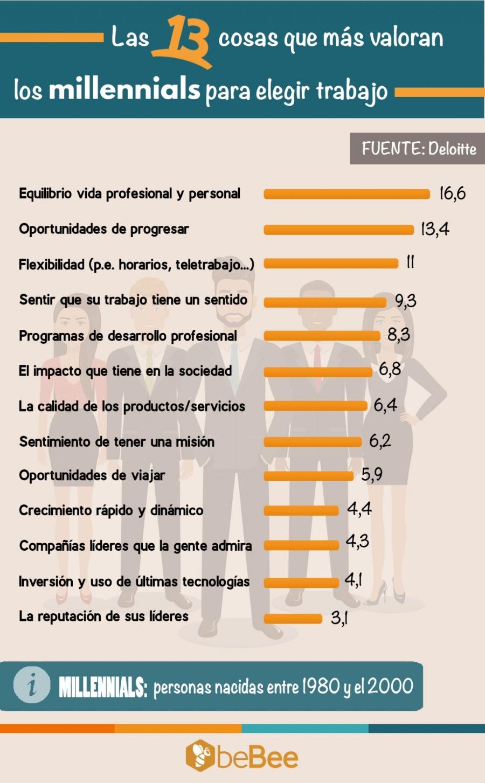 13 cosas que más valoran los millenials para elegir trabajo #infografia #empleo #rrhh