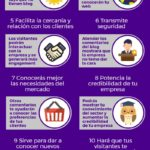 13 razones por las que integrar un Blog en la web de la empresa #infografia #socialmdia