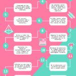 15 maneras de darle un refresh a tu creatividad #infografia #infographic #design