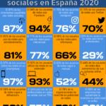 16 datos destacados del Estudio IAB de redes sociales en España 2020 #infografia #socialmedia