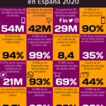 16 datos destacados del Estudio we are social del mundo digital en España 2020 #infografia #infographic
