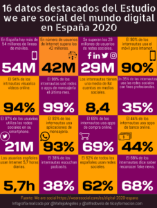 16 datos destacados del Estudio we are social del mundo digital en España 2020 #infografia #infographic